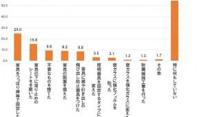 地震に備えた家の補強「特に何もしていない」54.6% ネクスト調べ