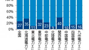 電力自由化後「新電力会社を具体的に検討」約3割 GfKジャパン調べ