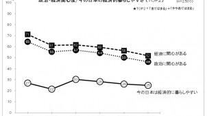 政治・経済への関心、過去6年で最低 I&S BBDO調べ