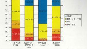 益城町中心部の木造建物損傷、1981年以前94.7%、等級3ほぼ無被害-熊本地震原因分析委員会報告