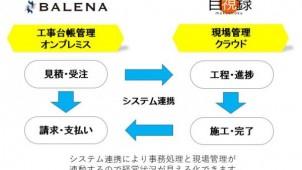 『目視録』と『BALENA』が連携 建設業の「経営状況の見える化」へ協業