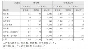 都道府県地価調査 住宅地は底堅く推移