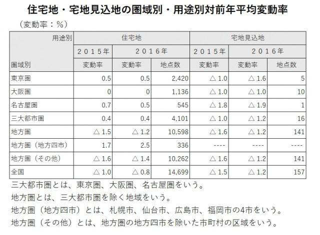 %e9%83%bd%e9%81%93%e5%ba%9c%e7%9c%8c%e5%9c%b0%e4%be%a1%e8%aa%bf%e6%9f%bb%ef%bc%92%ef%bc%90%ef%bc%91%ef%bc%96%e8%a1%a8