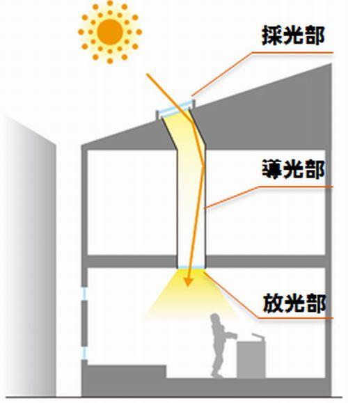 屋根から1階に採光する「どこでも光窓」のイメージ図。