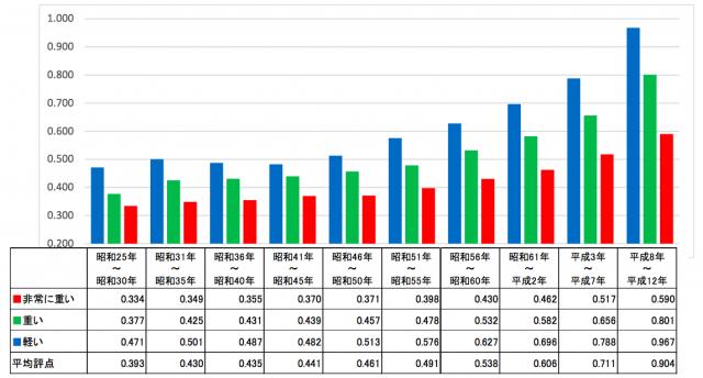 年代別 屋根の重さ別 平均評点の変化