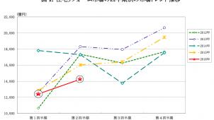 2016年上半期の住宅リフォーム市場は7.7%減 矢野経済研調べ
