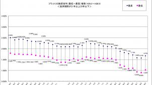 フラット35、主力商品金利が3カ月ぶり上昇
