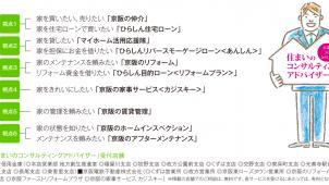 京阪電鉄不動産、「住まいのコンサルティングアドバイザー」活動をスタート