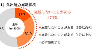 主婦の外出時「施錠しないことがある」47.7% LIXIL調べ