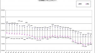 フラット35、主力商品金利が2カ月連続上昇