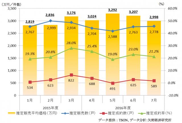 買取再販型中古マンションの市場トレンド推移(月別)