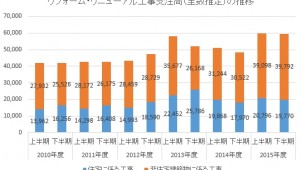 2015年度下期 リフォーム・リニューアル工事受注高 住宅は10.0%増