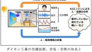 ダイキン工業とNEC、知的生産性を高める空気・空間の共同研究を開始