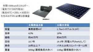 森亨介‐ECO is MONEY 第4回 太陽エネルギーをお金に換算する