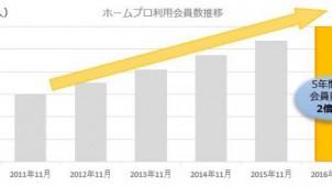 リフォーム会社紹介サイト「ホームプロ」、会員数が累計60万人を突破