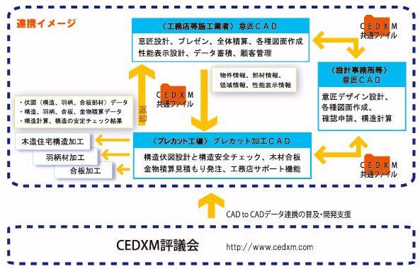 CEDXM連携イメージ