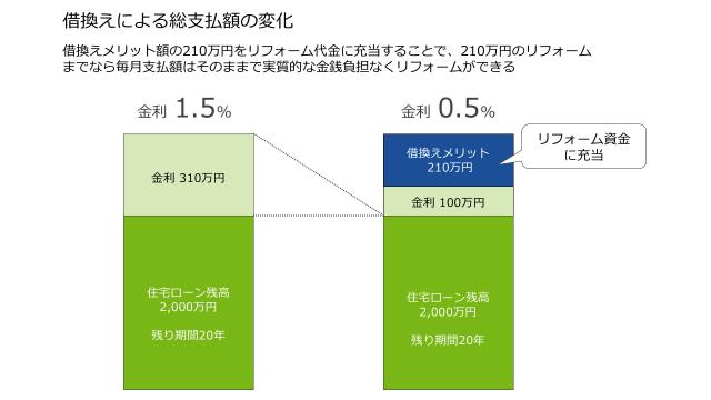 %e5%80%9f%e3%82%8a%e6%8f%9b%e3%81%88%e3%83%a1%e3%83%aa%e3%83%83%e3%83%88%e8%a3%9c%e8%b6%b3%e5%9b%b3