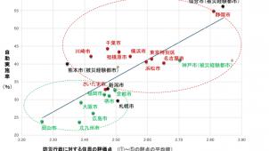 防災行政への住民評価が高い都市ほど自助も充実-野村総研調べ