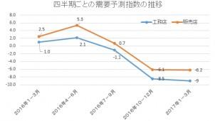 工務店需要動向予測 3四半期連続でマイナス ジャパン建材調べ
