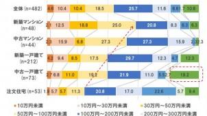 リフォーム費用、注文住宅は平均242万円-HOME'S調べ