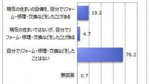 DIYリフォーム経験者は23.2% マイボイスコム調べ