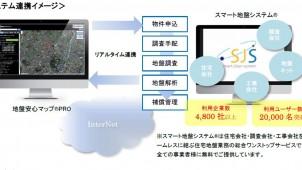「地盤安心マップPRO」と「スマート地盤システム」が連携-地盤ネットHD