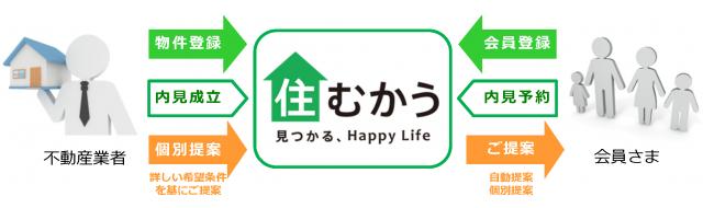 「住むかう」システムイメージ