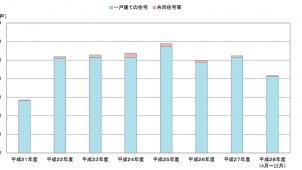 10~12月の長期優良住宅認定戸数、前年同月比1.9%増