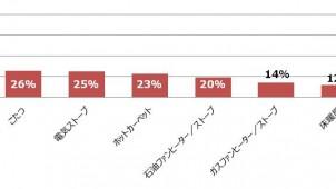 冬場に使用する暖房器具は「エアコン」が約7割-リンナイ調べ