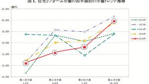 2016年住宅リフォーム市場は4.4%減-矢野経済研調べ