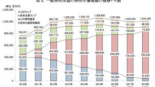 2016年の照明市場は2.9%減、矢野経済研調べ
