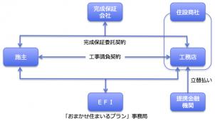 エスクローファイナンス、完成保証+立替払いサービス開始