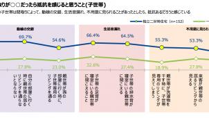 独立二世帯住宅の同居満足度は93.6%-旭化成ホームズ調べ
