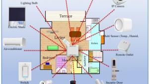 エコライフ社、家を丸ごとIoT化する「AIスマートホーム」販売