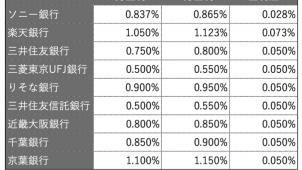 3月の住宅ローン平均金利は前月から上昇-WhatzMoney調べ