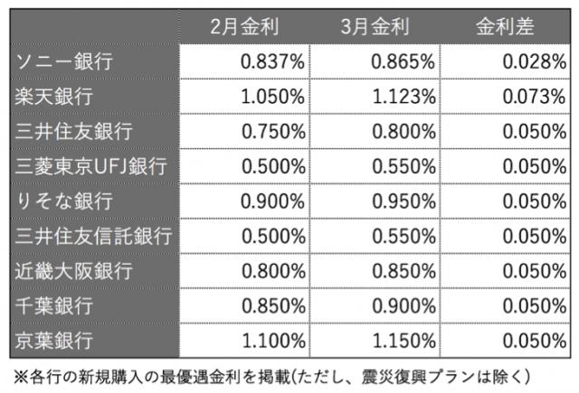 10年固定金利型 金利引上行と引上幅(主要73行)