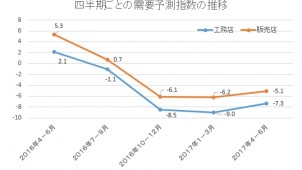 工務店の需要予測 4四半期連続でマイナス ジャパン建材調べ
