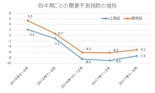 ジャパン建材 工務店需要予測 2017年4-6月