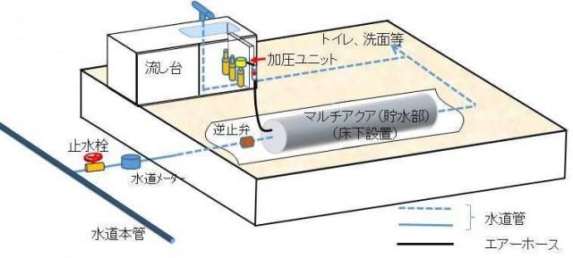 今回自由提案型有料住宅部品として認定された「非常時用貯水機能付き給水管」の構造のイメージ