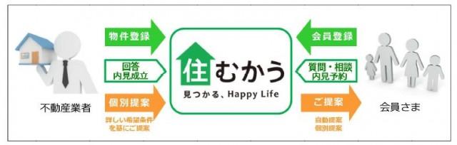 「住むかう」システムイメージ図