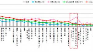 東京ガス、熊本地震後の防災意識に関する都市生活レポートを発行