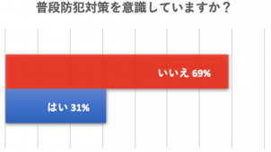 防犯対策「意識していない人」69%、ドルマカバジャパン調べ