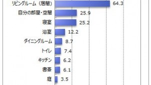 自宅で居心地のよい場所は「リビングルーム」64.3%-マイボイスコム調べ