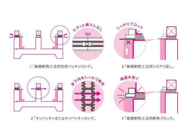 Joto基礎断熱工法4部材。シロアリの侵入を防ぐ「基礎断熱工法用シロアリ返し」で万が一のシロアリ被害にも対応