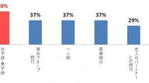 女子旅・男子旅で民泊「利用したい」人が半数以上、ホームアウェイ調べ