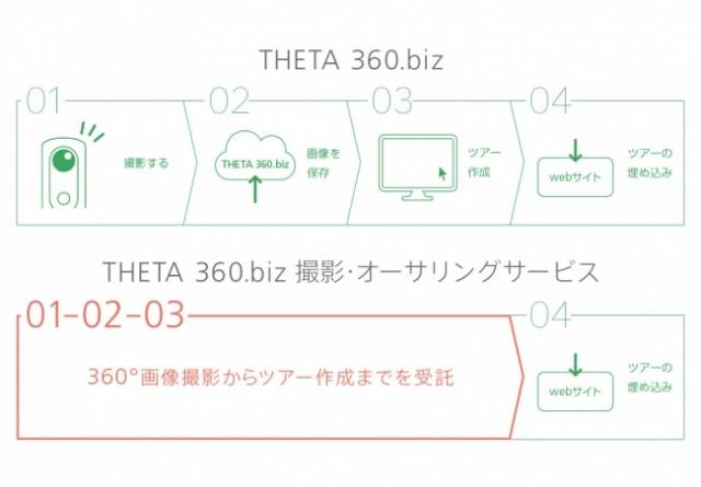 THETA 360.biz 撮影・オーサリングサービスの概要