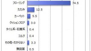 リビングの床材に「満足している人」45.4%-マイボイスコム調べ