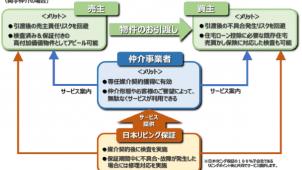 日本リビング保証 、「売買あんしんサポート」を開始