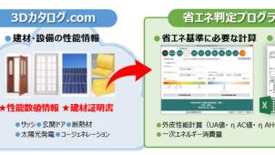 福井コンピュータ、3Dカタログ.com「省エネ判定」を開始