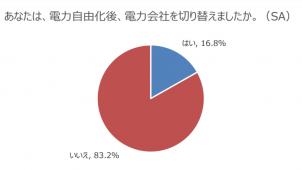 電力自由化で電力会社を切り替えた人は16.8%-ソフトバンク調べ